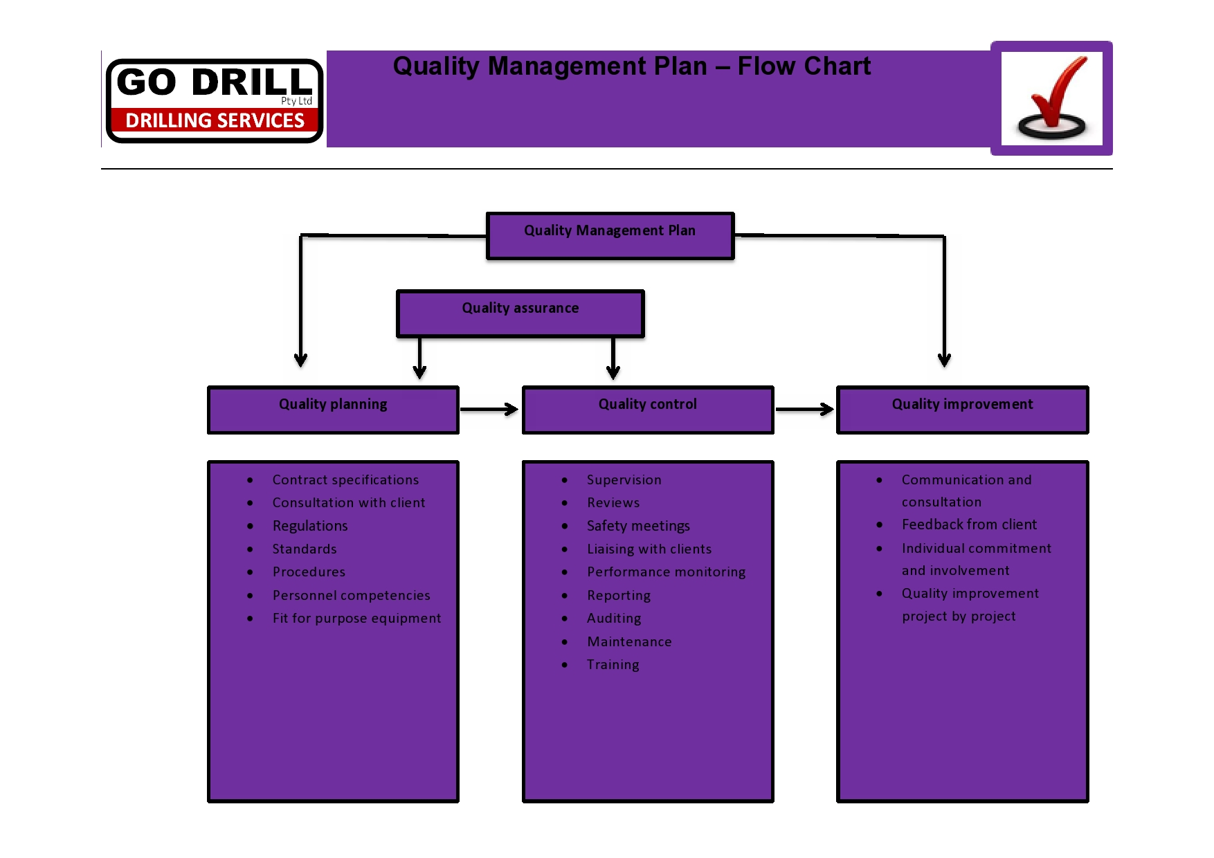 quality policy quality management plan